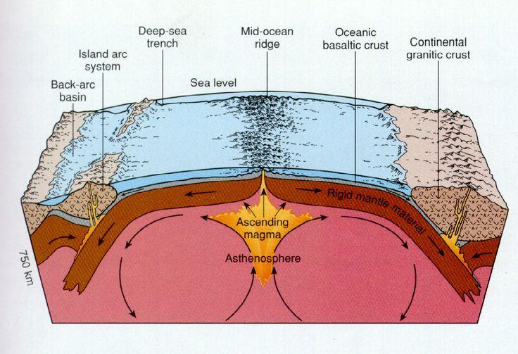 Seafloor Spreading | blueteamscience