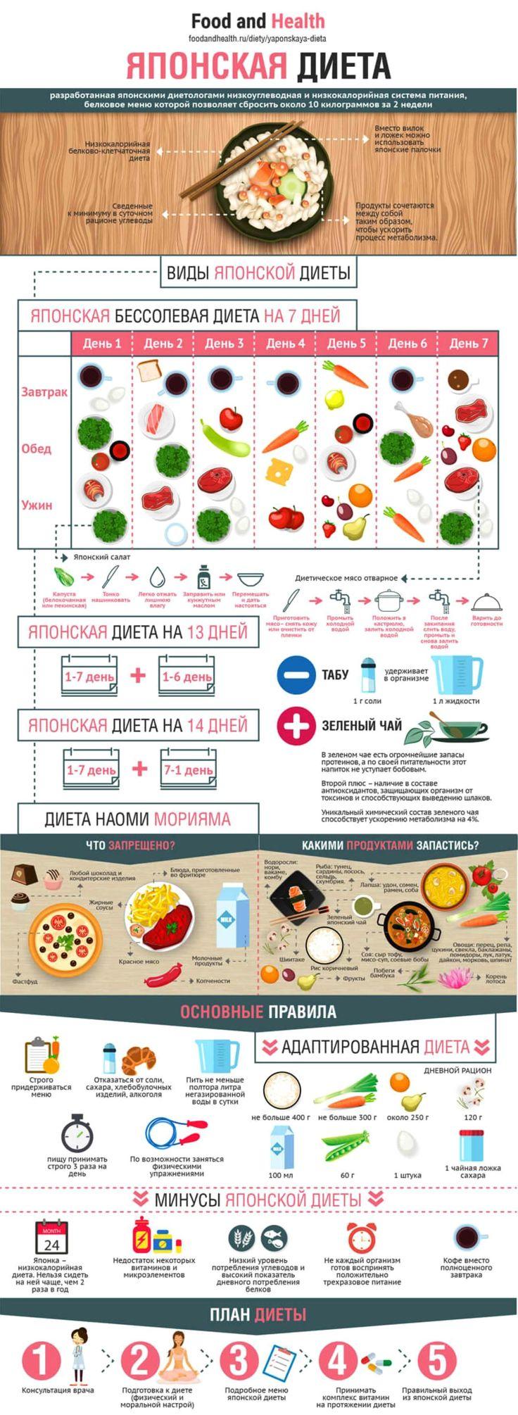 Японская Диета Полезно. Японская диета на 14 дней: восточный взгляд на стройность