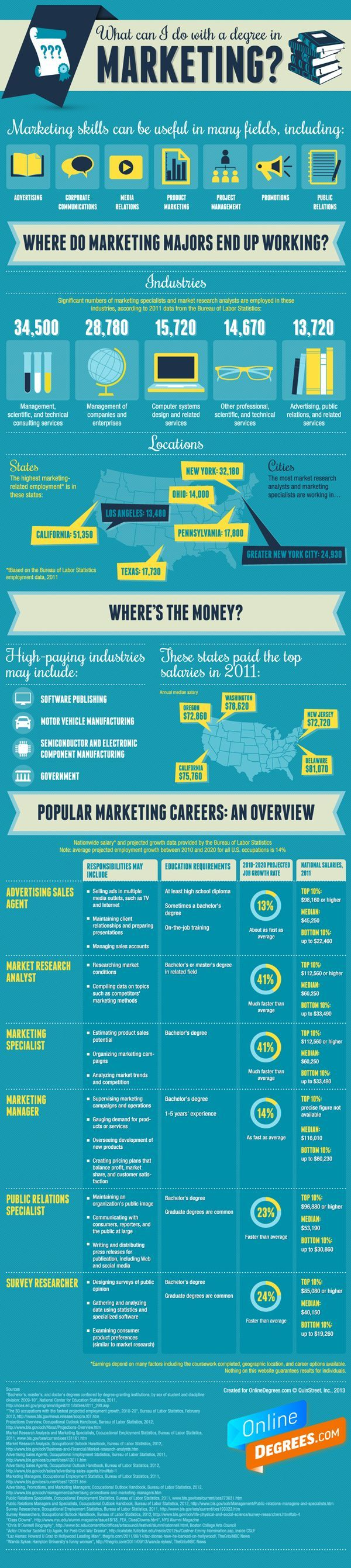 What Can I Do With a Degree in Marketing? [infographic]    http://blogs.payscale.com/salary_report_kris_cowan/2013/03/what-can-i-do-with-a-degree-in-marketing-infographic.html