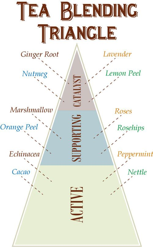Tea Blending Triangle as a guide for creating your own teas.
