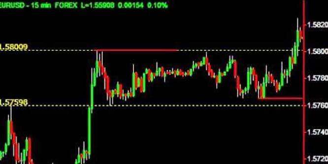 Trend Identifier Indicator Mt4
