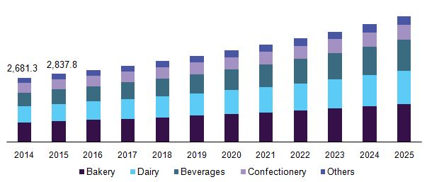Food Thickeners Market Will Exhibit Growth Based On Growing Demand For Flavored Beverages And Carbonated Drinks Till 2025: Grand View…