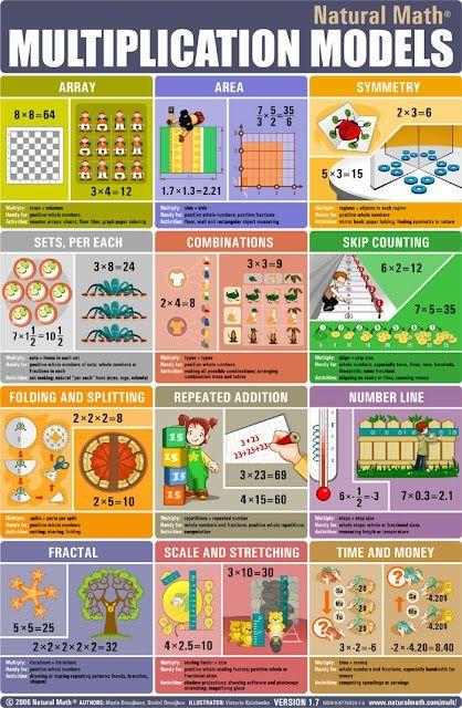 » Multiplication Models (in fun graphic form!)   #math #homeschool