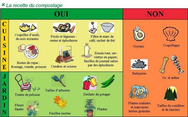 Les 25 meilleures id es de la cat gorie composteur sur - Que peut on mettre dans un composteur de jardin ...