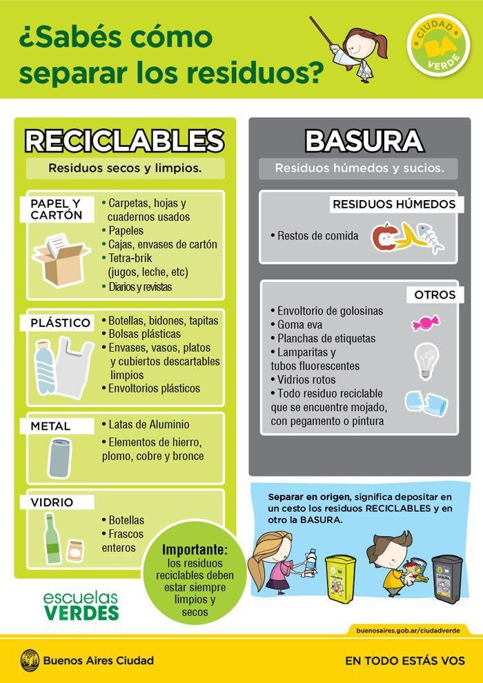 Aprendé A Separar Tus Residuos Buenos Aires Ciudad Gobierno De La Ciudad A Salud Y Medio Ambiente Educacion Ambiental Para Niños Medio Ambiente Actividades