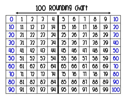 Rounding. This is perfect for those students who struggles with the act of, and gives them a visual instead.