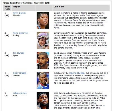 I'll Have Another's jockey Mario Gutierrez is ranked #2 on ESPN's Cross-Sport Power Rakings. For reference, LeBron James is #5. Go Super Mario!
