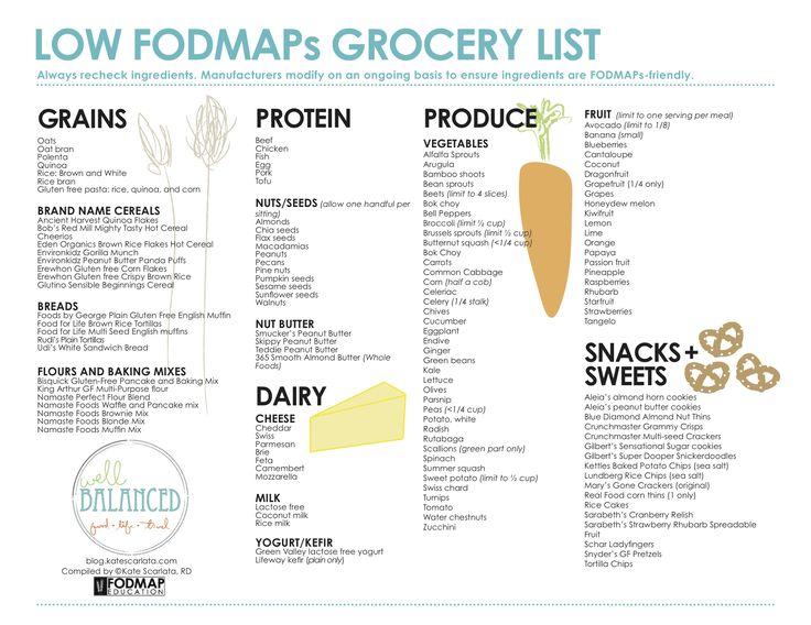 FODMAP Printable List | ... pdf version, please visit our shop: Sept 2013 Low FODMAP Grocery List