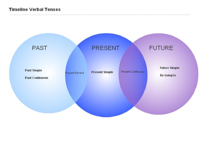 See when to use different verbal Tenses in a Timeline