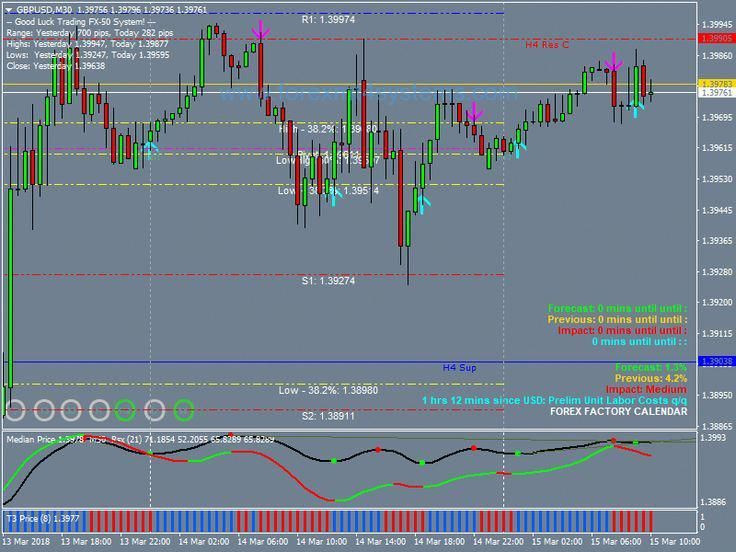 Forex Afstar Direction Trading Strategy Optionstrading Trading