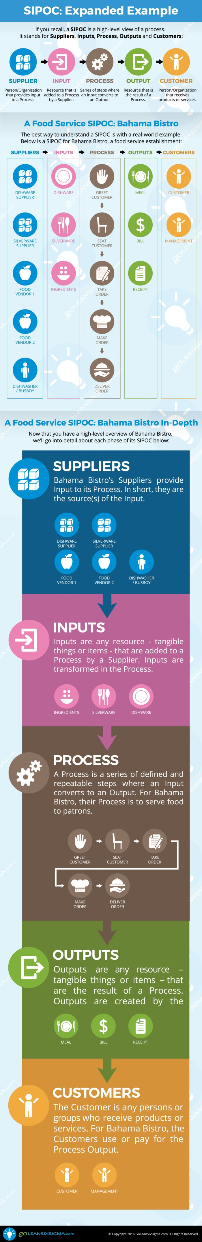 Lean Six Sigma: SIPOC Expanded Infographic - GoLeanSixSigma.com