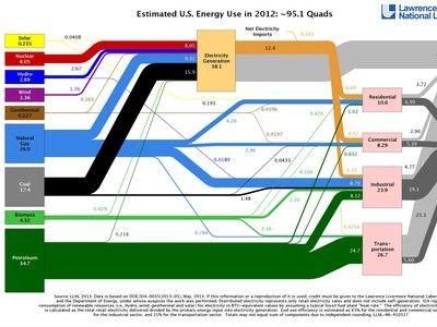121 besten Exponentional and Sustainable Energy Bilder auf ...