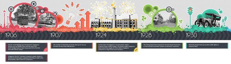 Energy Portal Timeline Concept on Behance