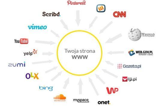 Pozycjonowanie stron to nie wszystko, czyli jak zdobyć klienta w Internecie