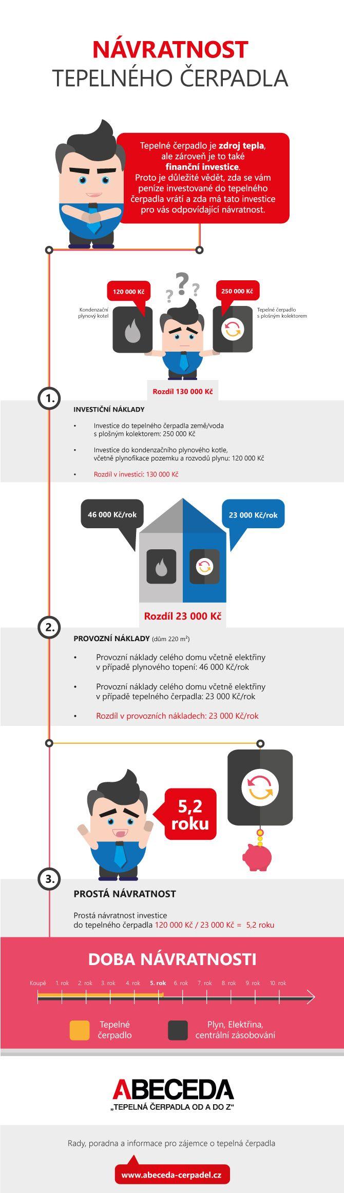 Infografika Návratnost tepelného čerpadla