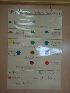 math poster for pattern block values