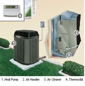 The air handler is that portion of the system that conditions and circulates the air. Usually the air handler is connected to the existing ductwork ventilation system to allow the air to circulate through the building and return to the unit. http://www.crystalblueplumbing.com/auburn-air-conditioning