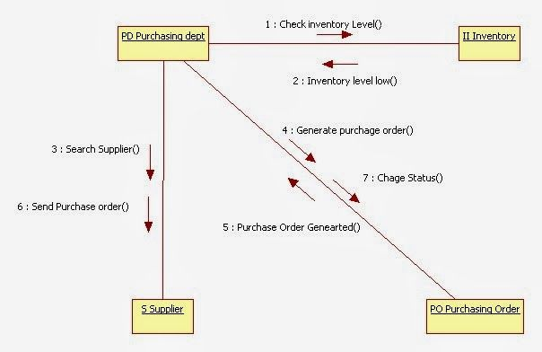 Uml diagram for inventory management system | Inventory ...
