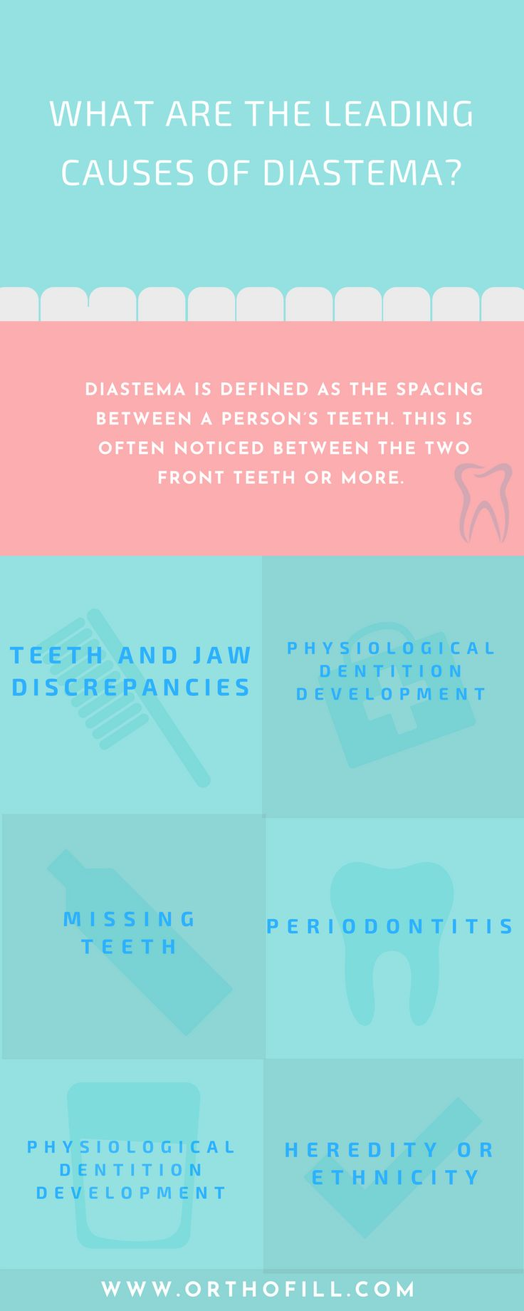 Diastema is defined as the spacing between a person's