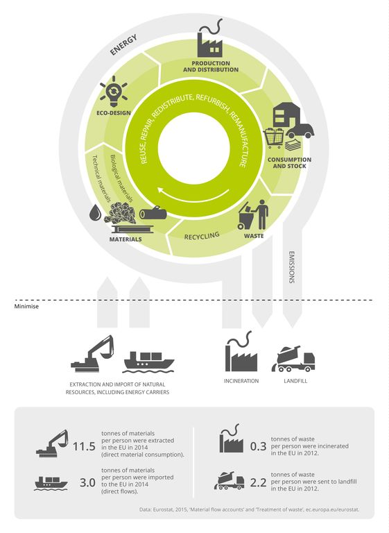 Circular economy — European Environment Agency                                                                                                                                                                                 More