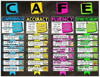 CAFE Reading Strategies Bulletin Board Resource With Pictures