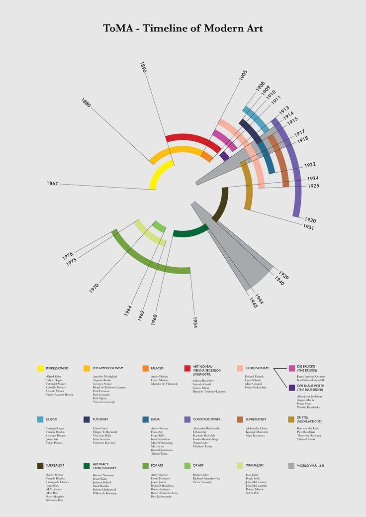 Toma  Timeline Of Modern Art On Behance  Design