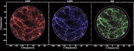 Perbandingan tiga model ekspansi alam semesta: Model Lambda-CDM, termasuk energi gelap (kiri/merah); Model Avera struktur tanpa energi gelap (tengah/b...
