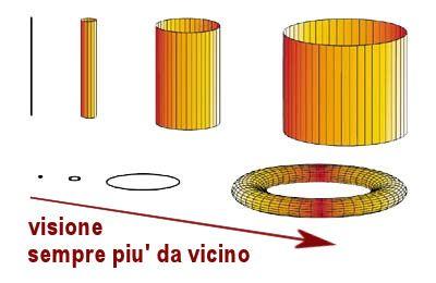 Teoria del Tutto - Teoria delle Stringhe