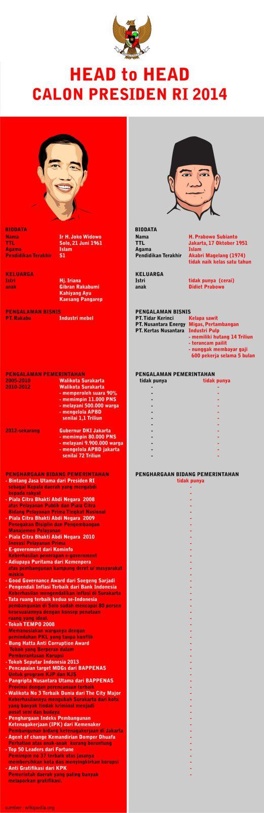 Head to head Jokowi & Prabowo