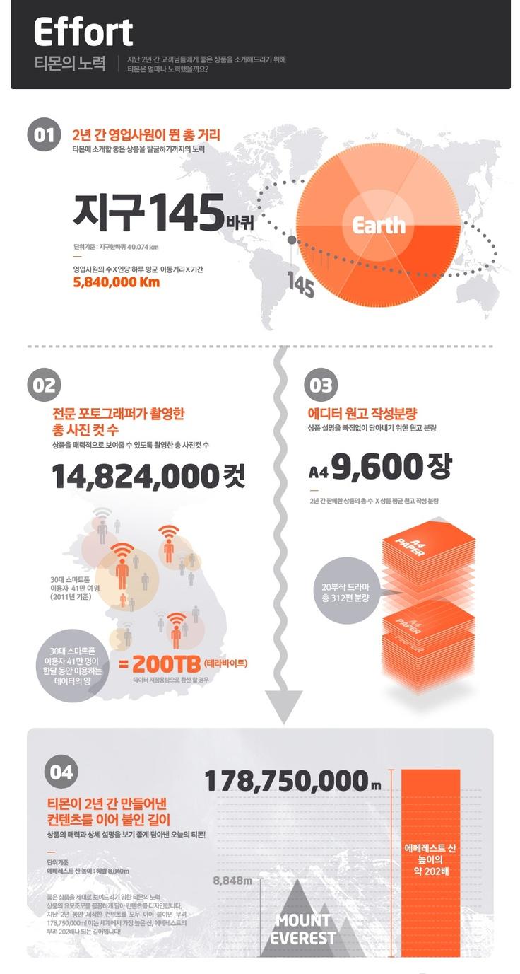 '티몬의 노력' 티켓몬스터 2년간의 기록에 관한 인포그래픽  Source - blog.ticketmonster.co.kr
