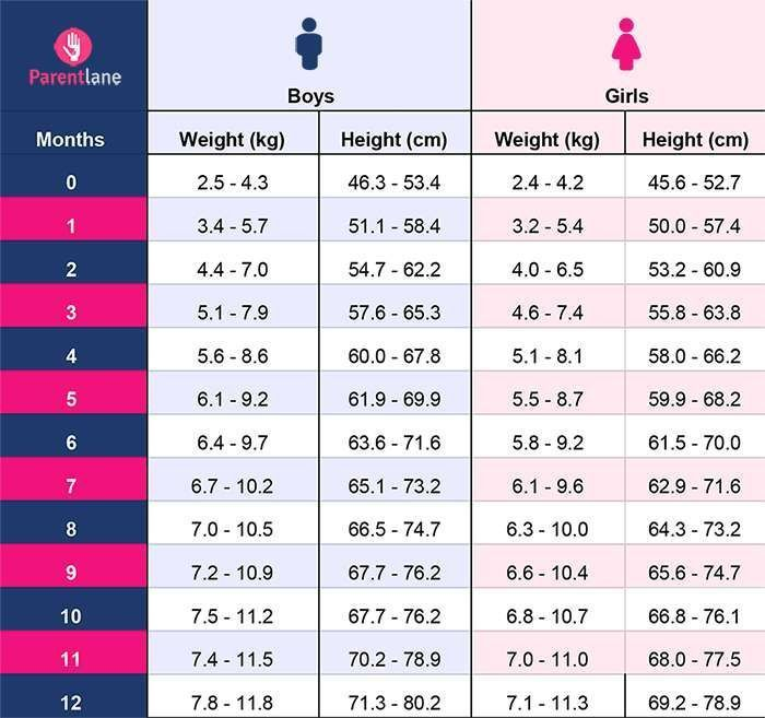 Baby Weight Chart Height And Weight Chart For Indian Babies 0 To 12 Months Babyfeeding Babyfood Wachstum Baby Entwicklung Von Babys Indische Baby