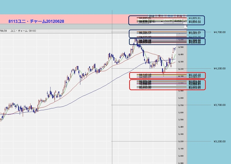 Fibonacci retracement on stock chart stock charts