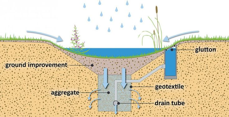 Hier zie je het idee van het drainage systeem wat wij in de wijk willen gaan toepassen.
