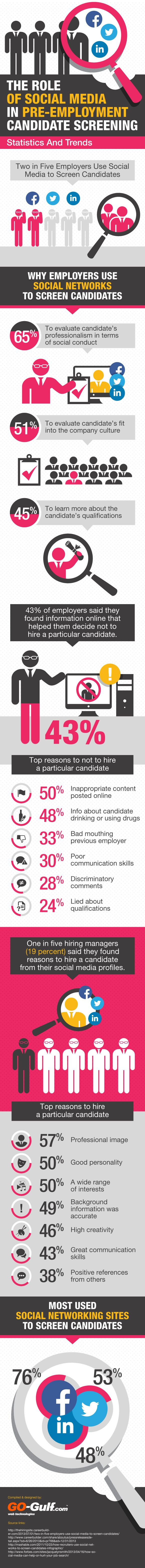 The Role of #SocialMedia In Pre-Employment Candidate Screening #INFOGRAPHIC
