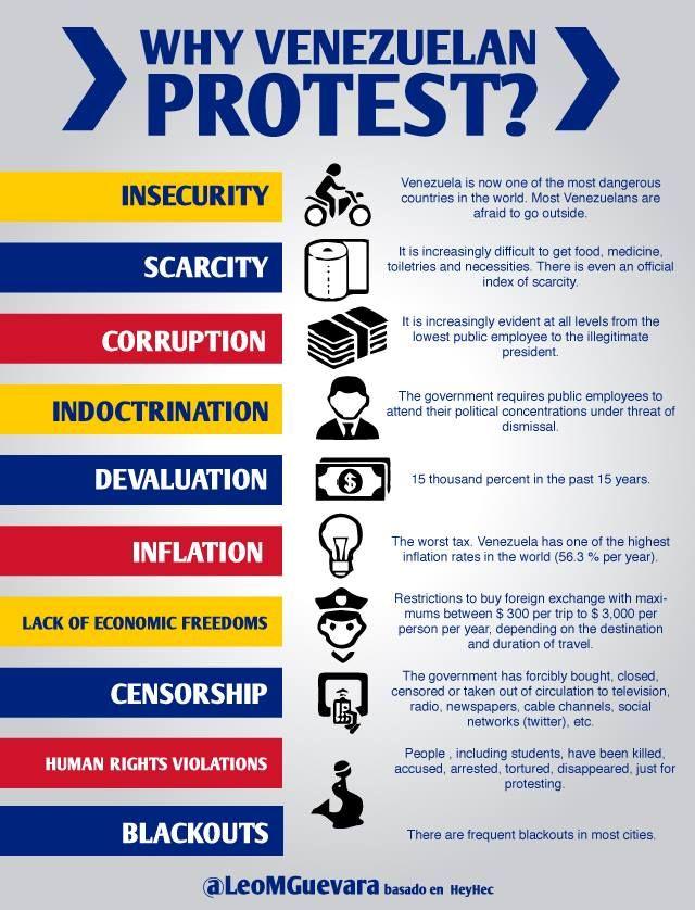 Why Venezuelan Protest? #Venezuela #PrayForVenezuela #SOSVenezuela Que el mundo lo vea