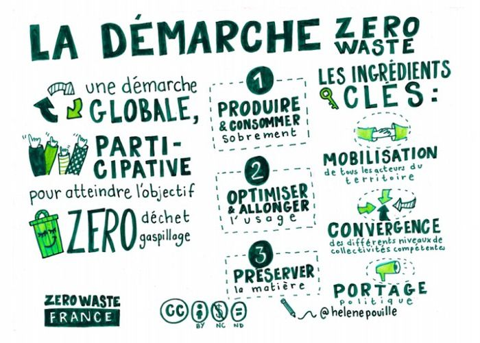 Zero Waste France | Démarche Zero Waste :zéro déchet, zéro gaspillage