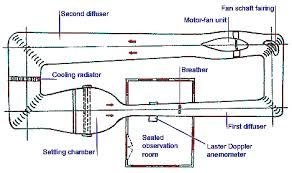 Image result for Variable wind direction air intake