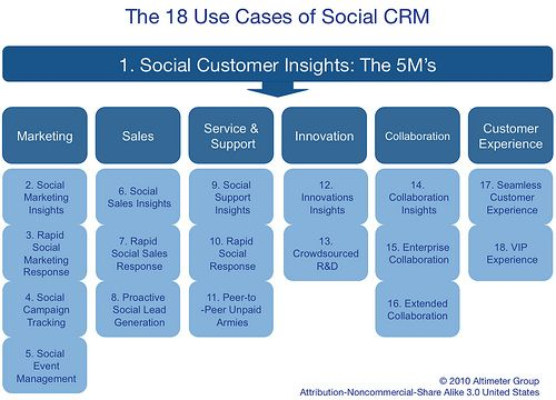 Framework:  The 18 Use Case of Social CRM by jeremiah_owyang, via Flickr