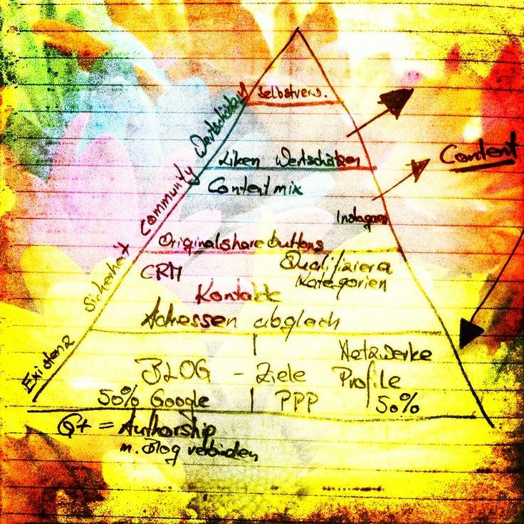 32 best Hierarchy of Needs - Bedürfnispyramide - Pyramids images on ...