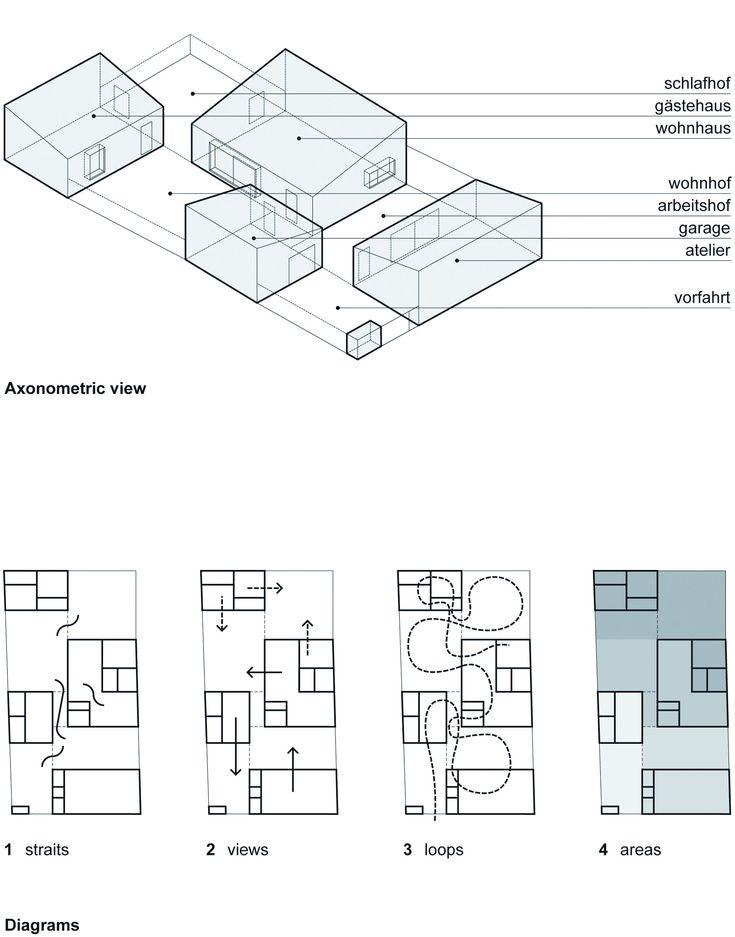 seuil / point de vue / circulation / zoning / Piotr Brzoza, Marcin Kwietowicz - House with art studio