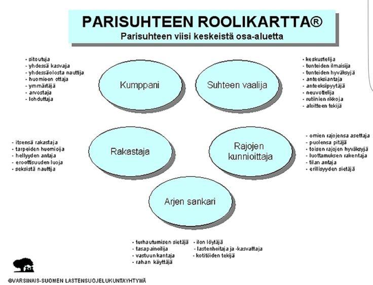 PARISUHTEEN ROOLIKARTTA