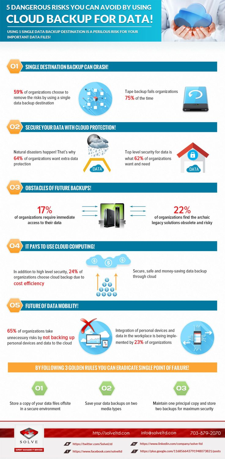 5 Dangerous Risks You Can Avoid By Using Cloud Backup For Data! #infographic #infografía