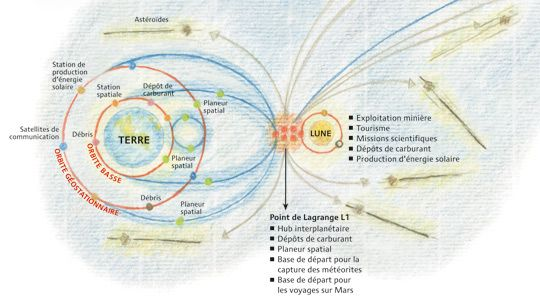 La future économie Terre-Lune.  Les tenants de la colonisation privée de l'espace rêvent de construire l'infrastructure commerciale qu'emprunteraient touristes et industriels. Par Philippe Rekacewicz, août 2012.