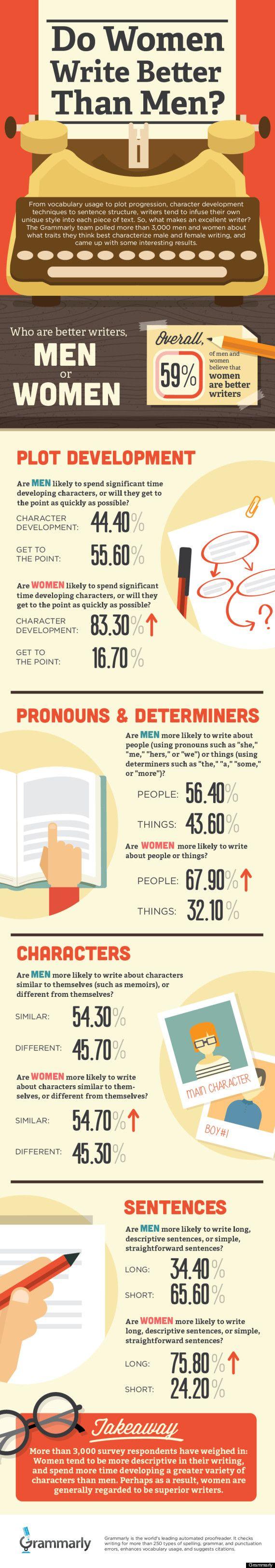 Infographic: Zijn vrouwen betere schrijvers dan mannen? Mustreads nl