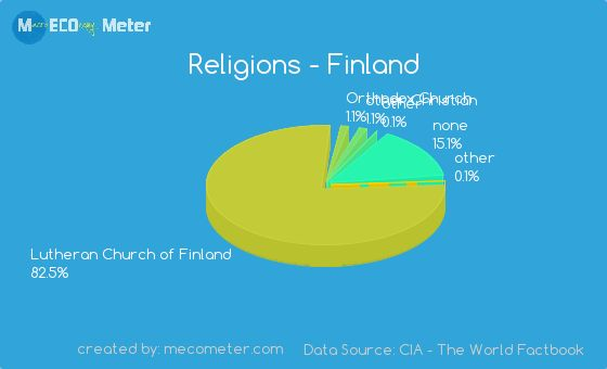 A lot of people don't have a religion, but most people are Lutheran or some other type of catholicism.