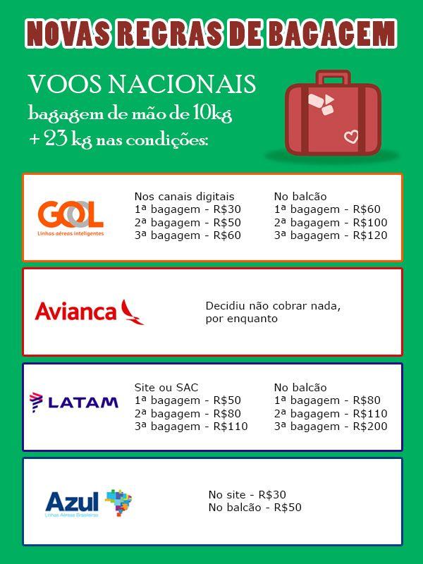 Novas Regras para bagagem em voos nacionais