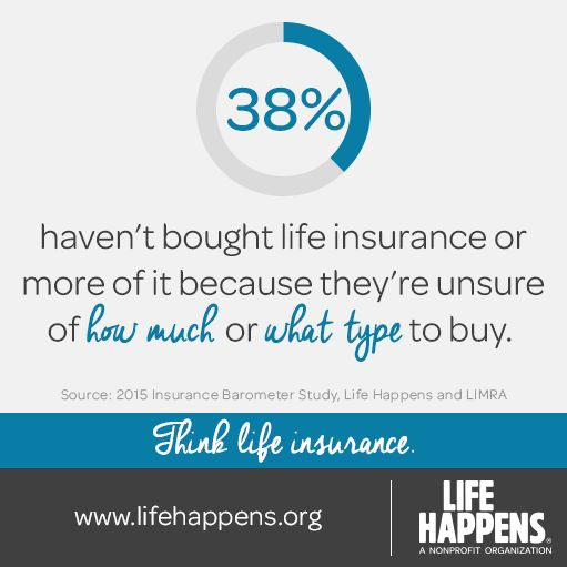 38% haven't bought life insurance or more of it because they're unsure of how much or what type to buy.