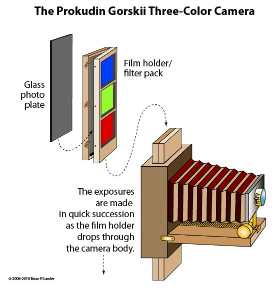 The Prokudin-Gorskii Three-Colour Camera.