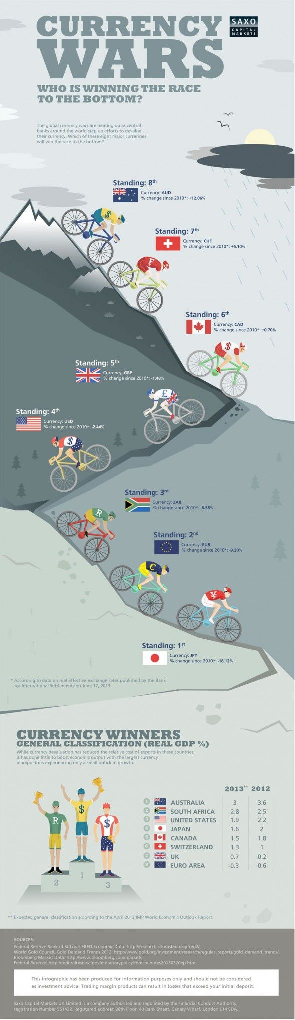 Infographic: Who Will Win the Race to the Bottom in the Latest Currency War? #forex