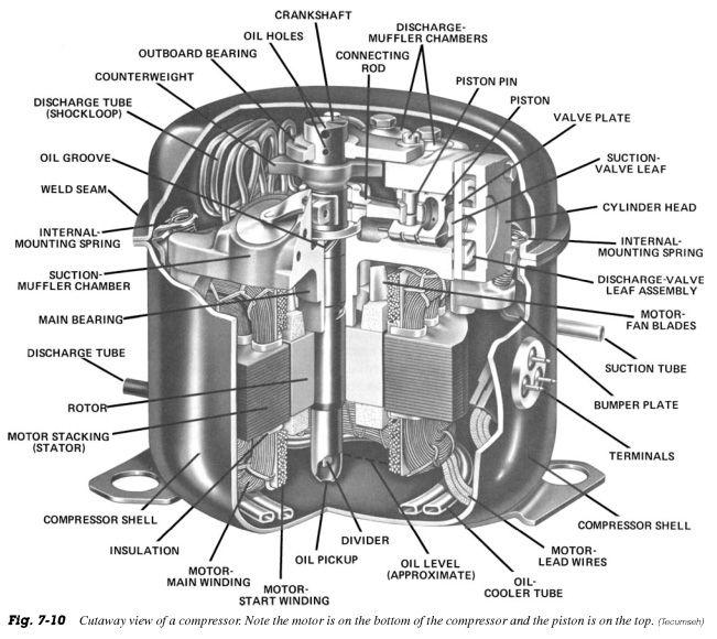 Hermetic compressors: Hermetically sealed compressor | صيانة